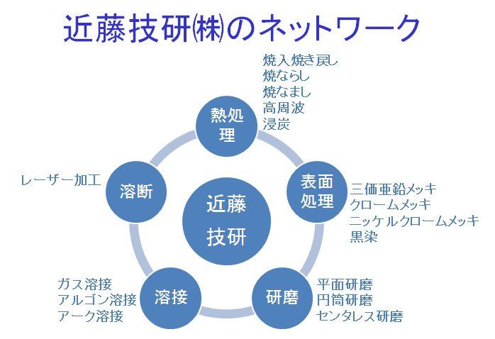 当社事業内容ネットワーク